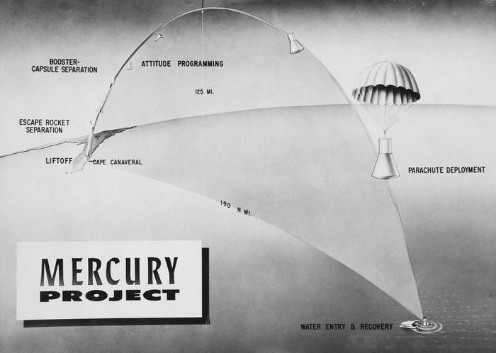 mercury-project